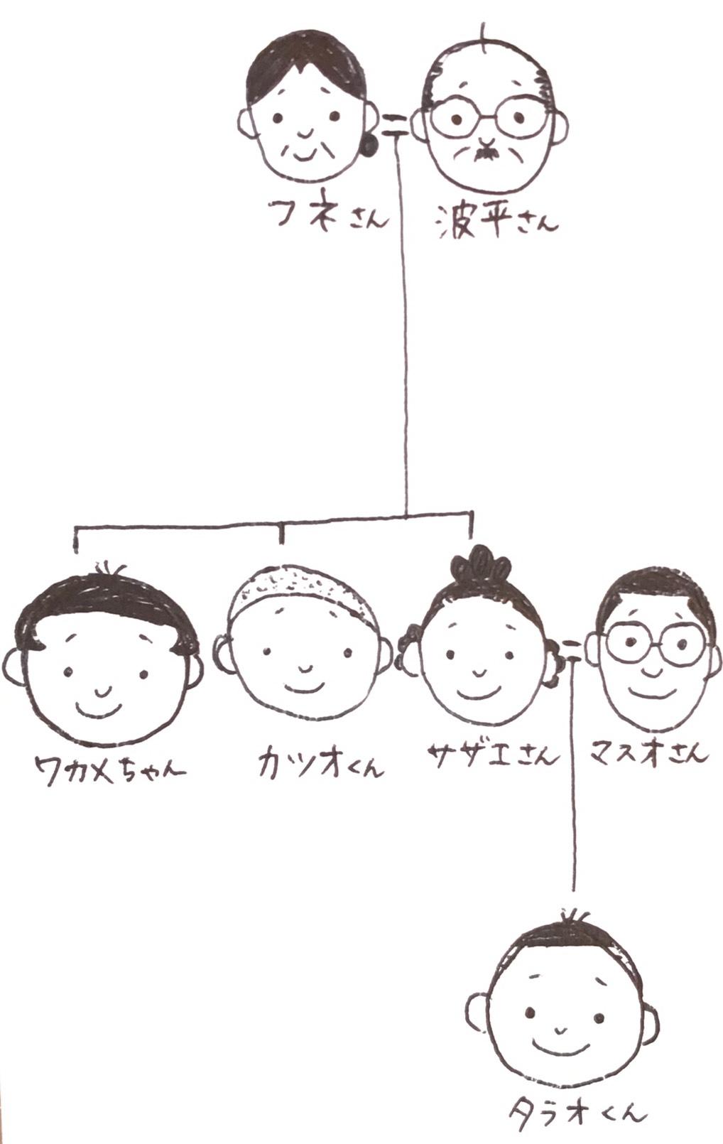 サザエさん家族の家系図